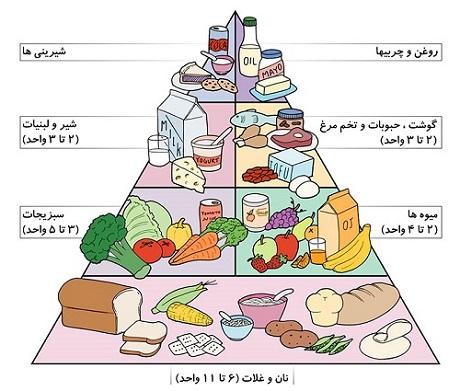 بهبود کیفیت منابع غذایی